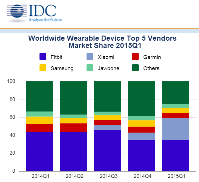 IDC Wearables Shipment Report - Q1 2015
