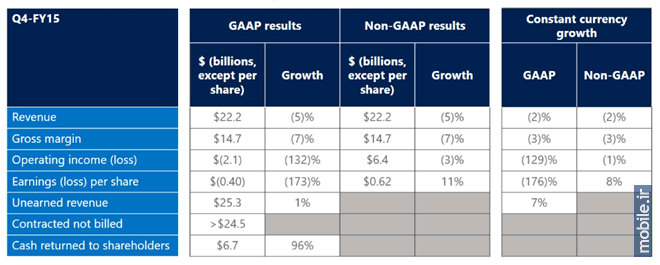 Microsoft Financial Report - Q4 2015